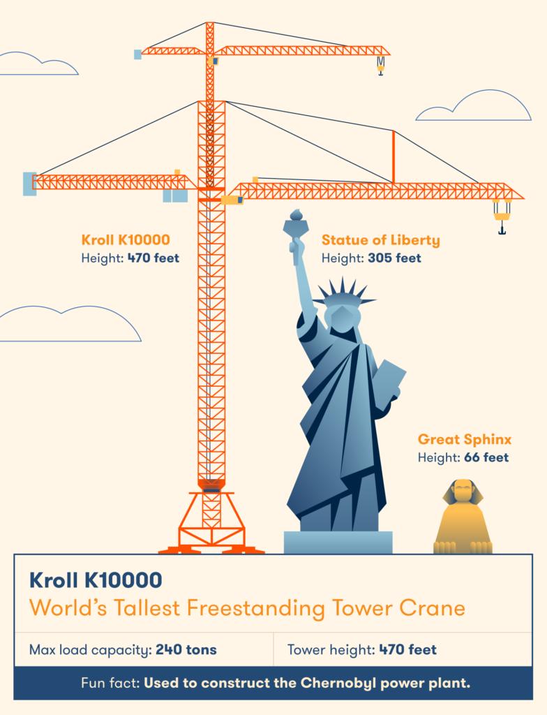 Tháp của Kroll K10000 khổng lồ - cao hơn cả Tượng Nữ thần Tự do