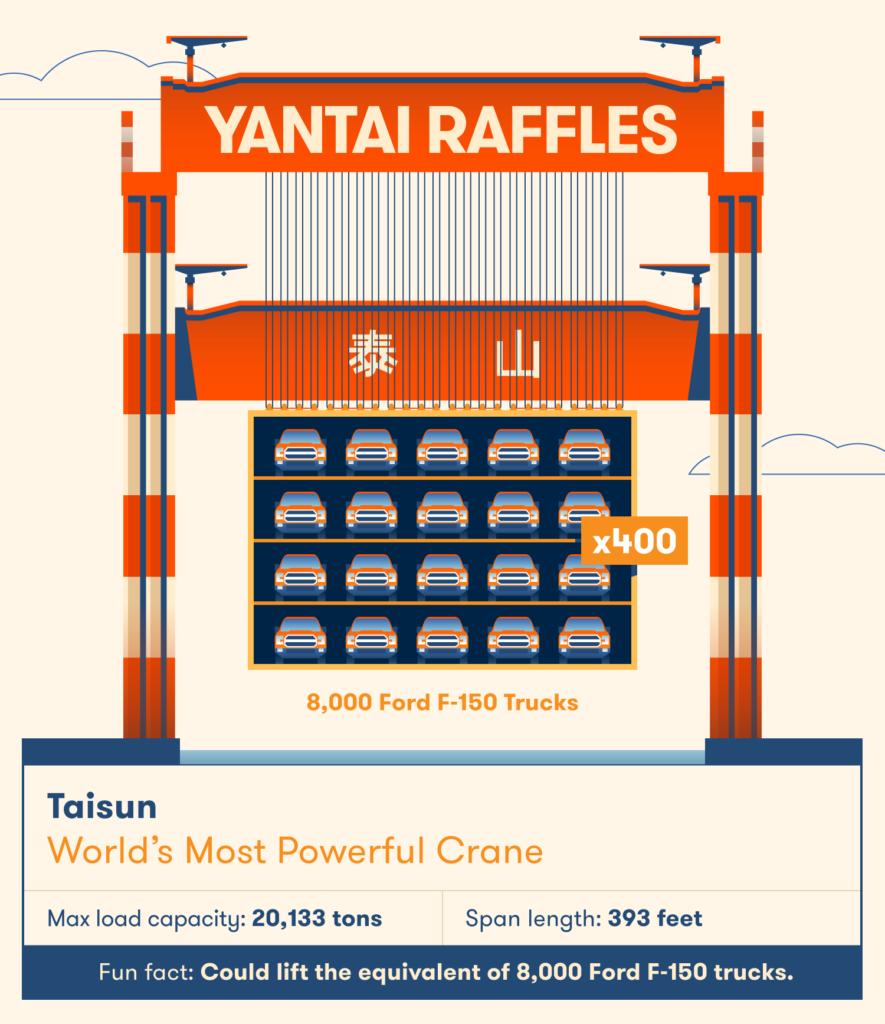 Taisun có thể nâng một khối lượng lớn - tương đương 8.000 xe tải Ford F-150